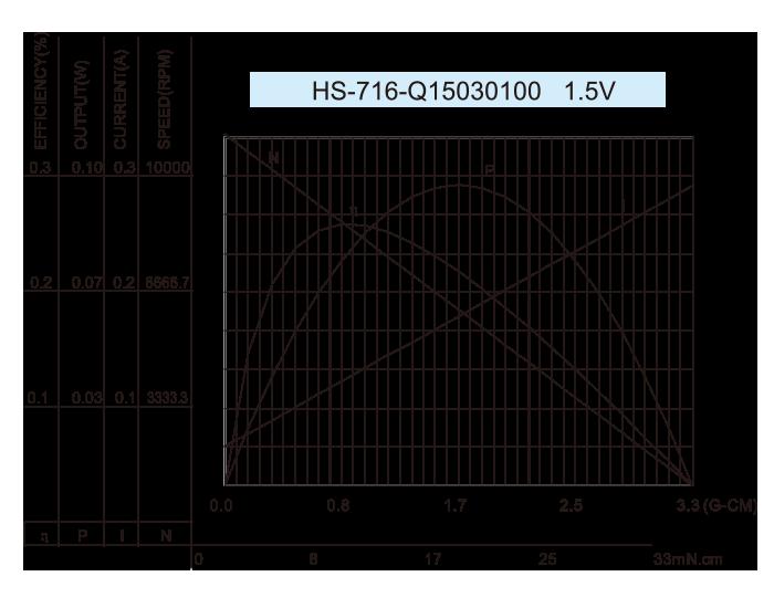 无芯-DC-Motor_HS-710-Q1530100-1.5V